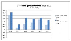 cressen gemeentefonds 2016 - 2021